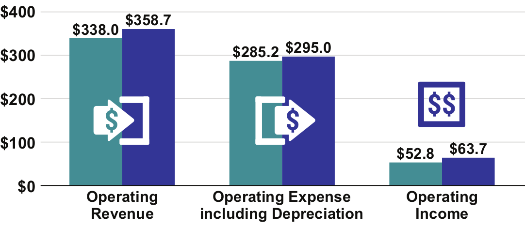 Graphic representing operating revenues, expenses & income